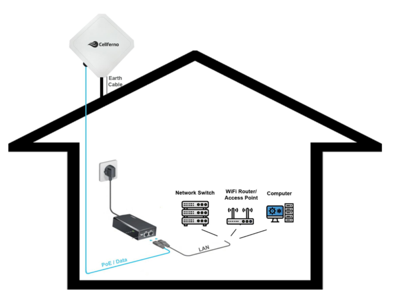 Fixed Wireless 4G/5G Internet Installation